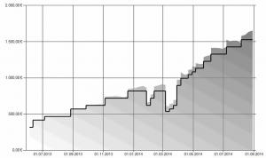 Chart Depot 1