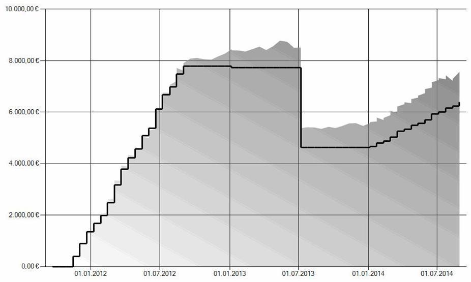 Chart Depot 2